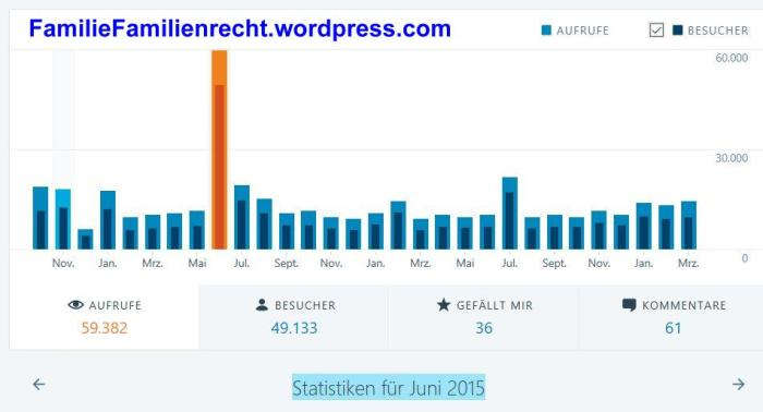 Wordpress Statistik Juni 2015 - familiefamilienrecht.wordpress.com