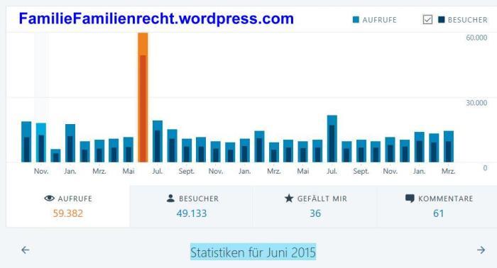 Wordpress Statistik Juni 2015 - familiefamilienrecht.wordpress.com